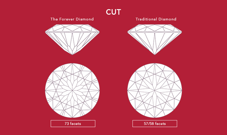 The Forever Diamond - The Cut